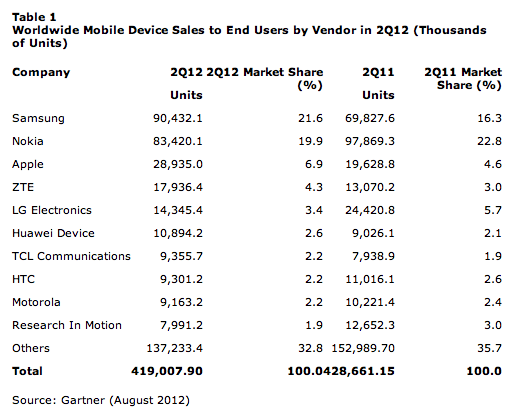 Android Reigns as iPhone Sales Stall Ahead of New Mod