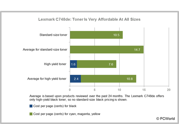 Lexmark C9de Review: Color Laser Boasts Speed, Capacity, Quality ...