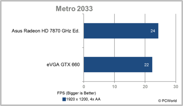 eVGA GTX 660 Ti Metro 2033
