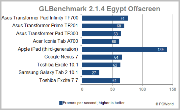 The Best-Performing Android Tablets Today