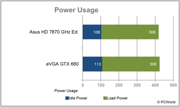 eVGA GTX 660 Ti Power Usage