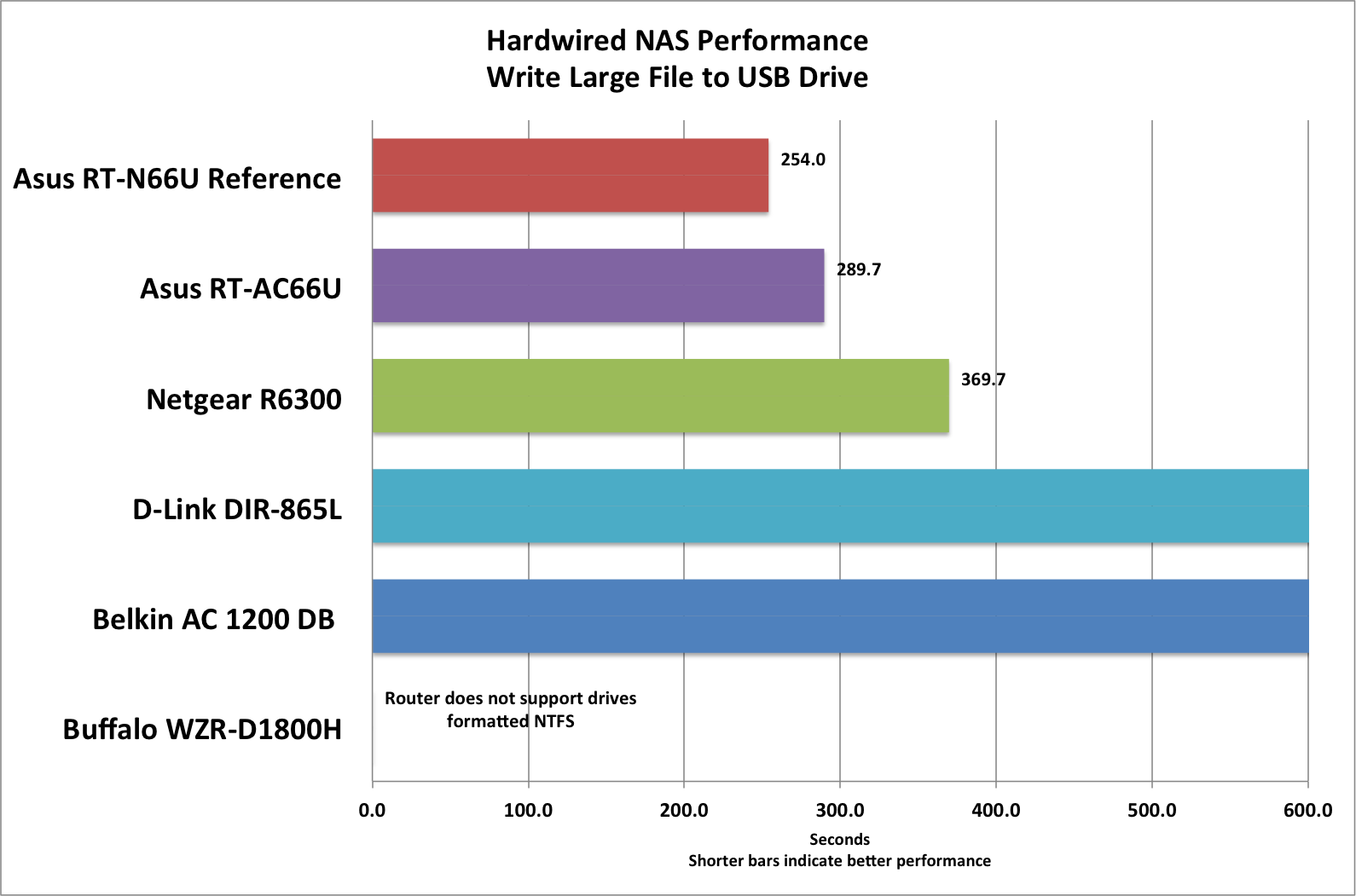 Netgear R6300 router review: The second-fastest router we've tested