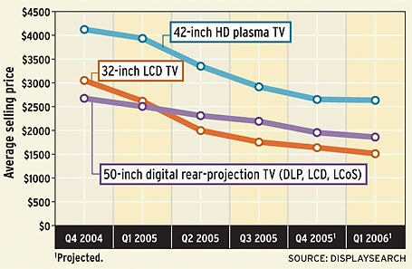 Flat Panels Drop the Most (chart)