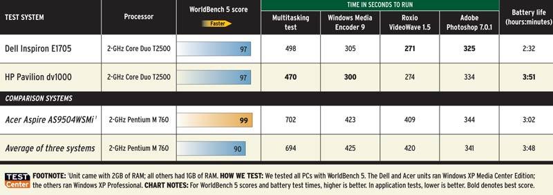 Dual-core vs. Single-Core Notebooks (chart)