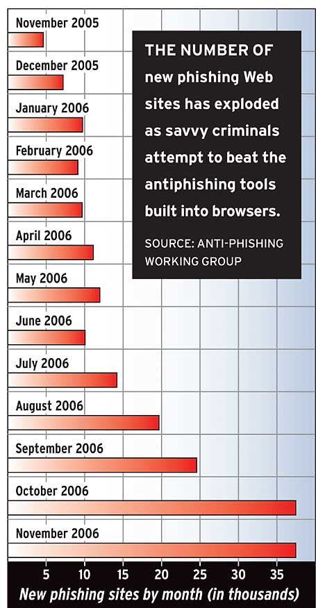 The number of new phishing Web sites has shot up to record numbers as a counter to the antiphishing tools built into browsers. Source: Anti-Phishing Working Group