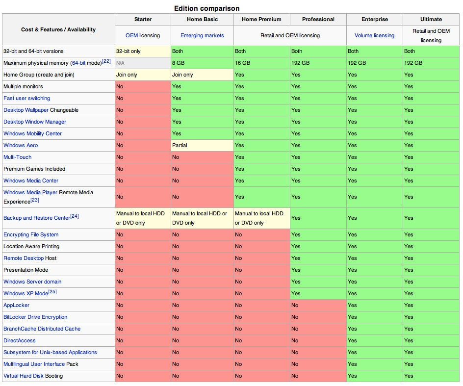 Windows Version 7 - Visual Basic 6 Tools, Windows 7 Versions For ...