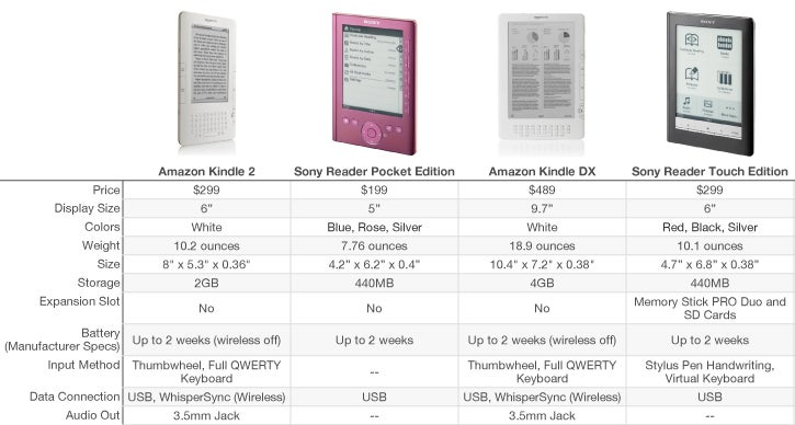 Kindle Vs Sony Reader: Amazon Kindle Vs. New Sony Readers: Game On!