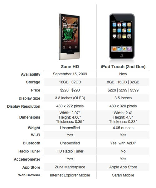 Itouch Comparison Chart - Scopas Mouldings