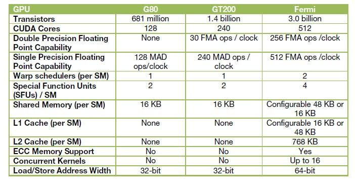 Nvidia Unveils Next-Gen Fermi Architecture | PCWorld