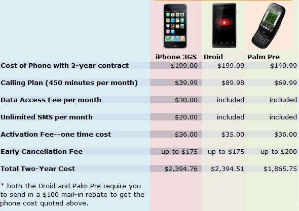 Iphones Under  Dollars Without Contract