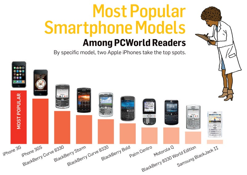 Genius Person top smartphone brands in the world rating out -Abhijeet