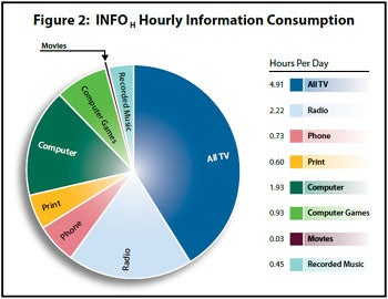 Information Consumed Per Day
