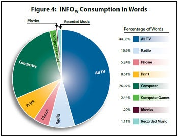 Words Consumed Per Day