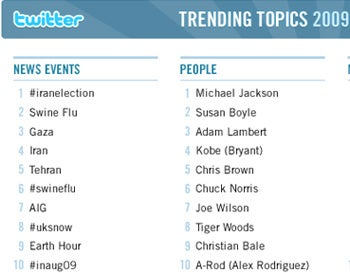 Twitter's Top Trending Topics of 2009