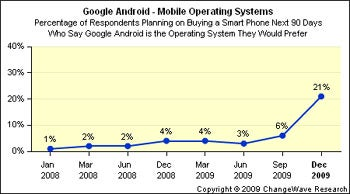 Android Consumer Interest