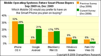 Android, iPhone, and the Mobile Market