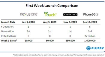 According to reports, Nexus One sales were pretty meager the first week.