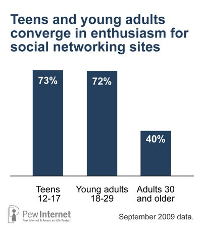 Social dating sites for young adults