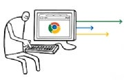 5 Reasons Why Google Chrome Will Crush IE In Browser War