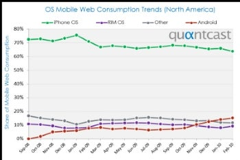 Android Gains Market Share, Apple iPhone Slips