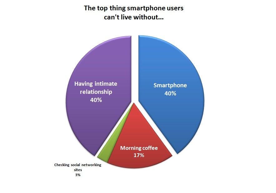 Business Professionals Choose Smartphones Over Coffee ...