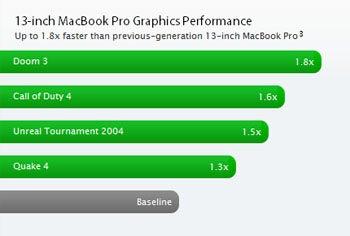 MacBook Pro Graphics Performance
