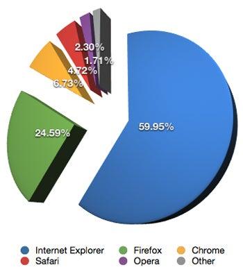 NetApplications browser market share statistics for April 2010.