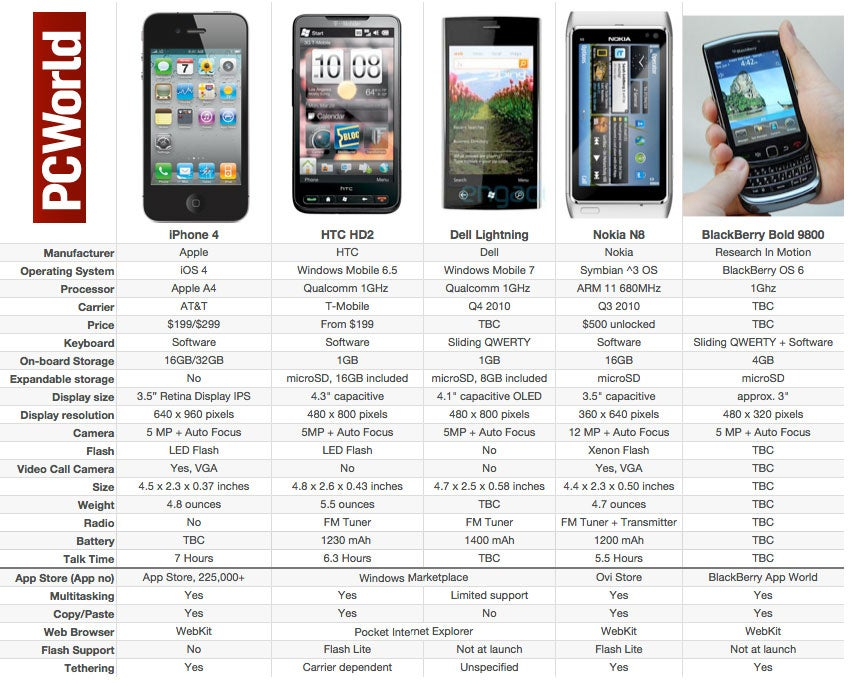 Apple iPhone 4 vs. The Rest of the Smartphone Pack