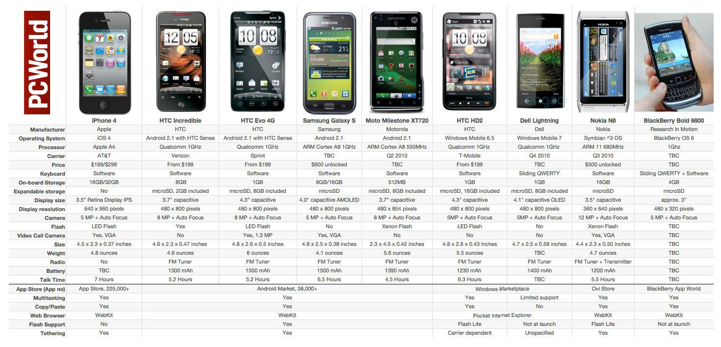 Apple iPhone 4 vs. The Rest of the Smartphone Pack   PCWorld