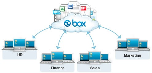 Box net Keeps the Cloud in Sync with Your Desktop | PCWorld