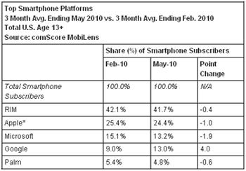 Android Mobile Market Share