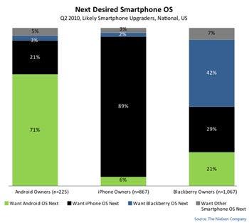BlackBerry Users Nielsen