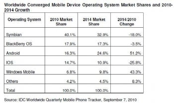 IDC chart of smartphone market shares