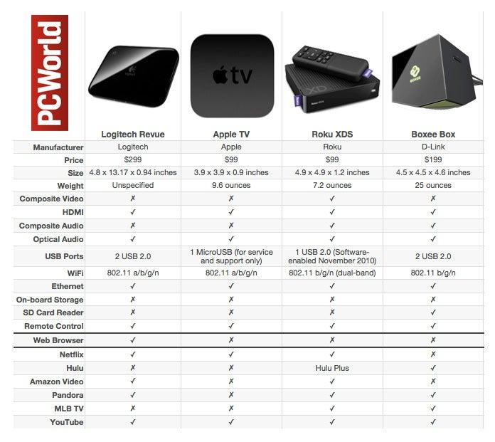 Roku Set Top Box Smackdown Techhive