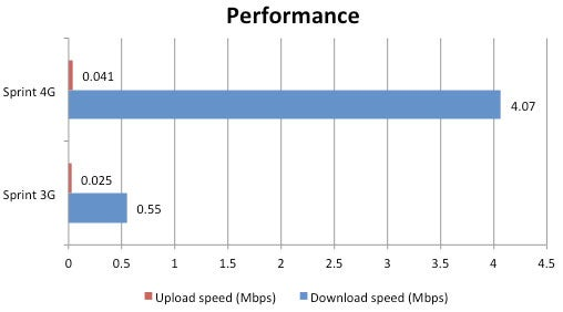 3G vs. 4G: Real-world Speed Tests | PCWorld