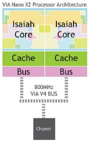 This diagram shows the architecture of the dual-core Nano X2 processor.