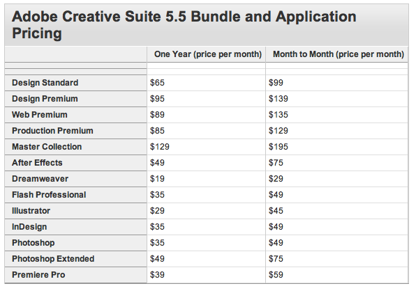 Adobe Photoshop CS5 for Price Tag