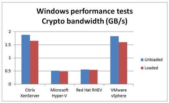 Virtualization Shoot-out: Citrix, Microsoft, Red Hat, and