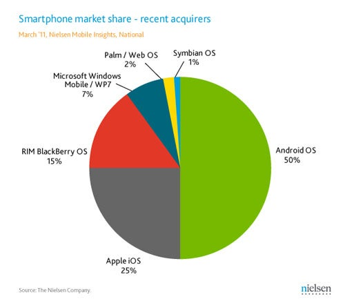 Nielsen: Android-iPhone Purchases