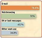 Accessing e-mail is the most popular mobile app. Source: PC World survey