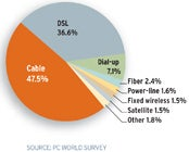 Cable was the most popular technology among the 6400 readers who took our survey. Source: PC World Survey