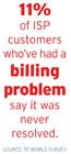 11% of ISP customers whove had a billing problem say it was never resolved.