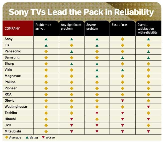 Sony Hdtvs Rated Most Reliable By Pc World Readers Techhive