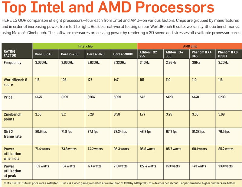 Chip Showdown: A Guide to the Best CPUs | PCWorld