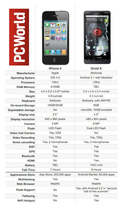 iPhone 4 vs. Droid X: A Head-to-Head Comparison
