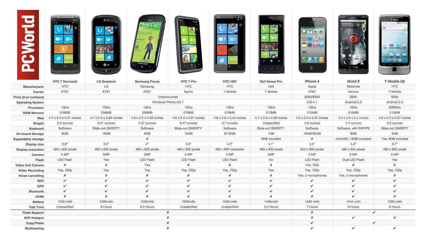 Phone Windows Phone Vs Android Phones smackdown windows phone 7 phones vs iphone 4 droid x pcworld